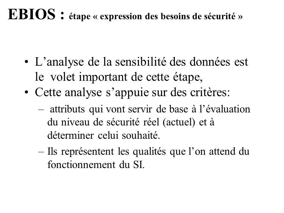 EBIOS : étape « expression des besoins de sécurité » Lanalyse de la sensibilité des données est le volet important de cette étape, Cette analyse sappu