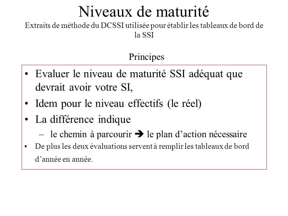 Niveaux de maturité Extraits de méthode du DCSSI utilisée pour établir les tableaux de bord de la SSI Evaluer le niveau de maturité SSI adéquat que de