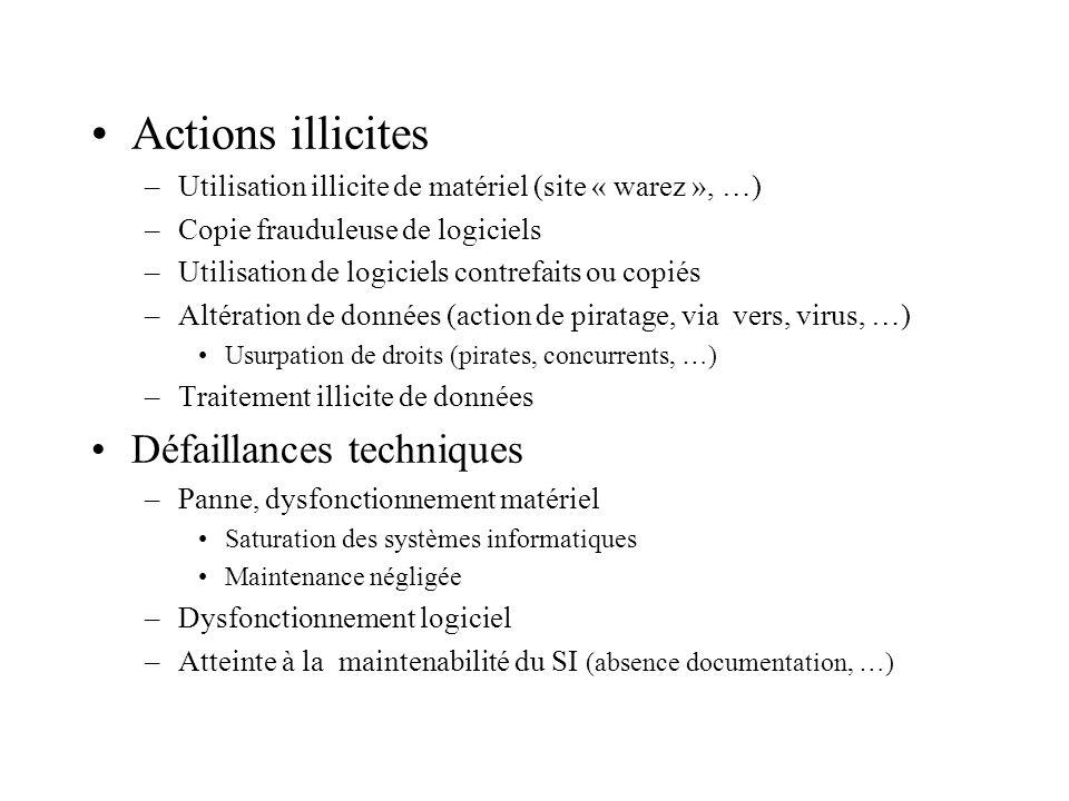 Actions illicites –Utilisation illicite de matériel (site « warez », …) –Copie frauduleuse de logiciels –Utilisation de logiciels contrefaits ou copié