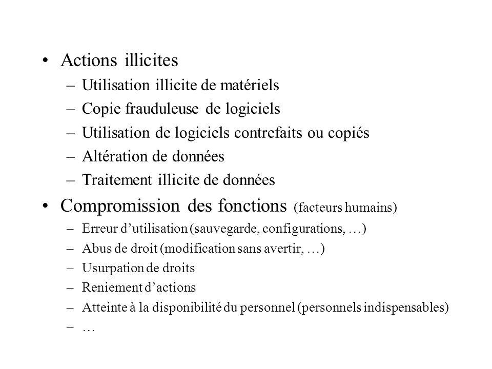 Actions illicites –Utilisation illicite de matériels –Copie frauduleuse de logiciels –Utilisation de logiciels contrefaits ou copiés –Altération de do