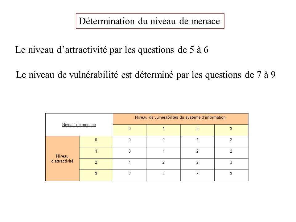 Niveau de maturité SSI adéquat Niveau de menaces 0123 Niveau d adhérence 00123 11234 22345 33455 4 question pour déterminer le niveau dadhérence Niveau = valeur maximale des réponses.