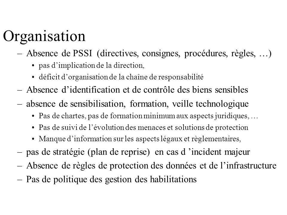 Organisation –Absence de PSSI (directives, consignes, procédures, règles, …) pas dimplication de la direction, déficit dorganisation de la chaîne de r
