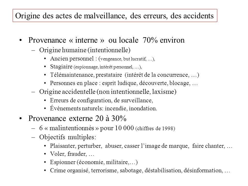 Provenance « interne » ou locale 70% environ –Origine humaine (intentionnelle) Ancien personnel : ( vengeance, but lucratif, …), Stagiaire (espionnage