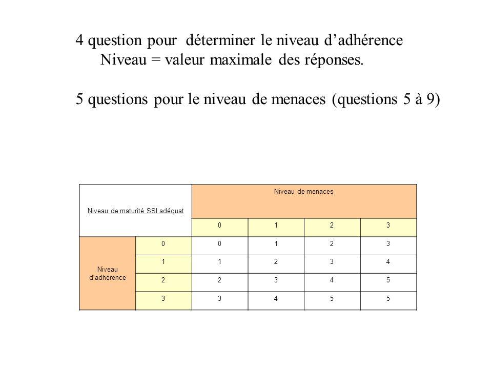 Niveau de maturité SSI adéquat Niveau de menaces 0123 Niveau d'adhérence 00123 11234 22345 33455 4 question pour déterminer le niveau dadhérence Nivea