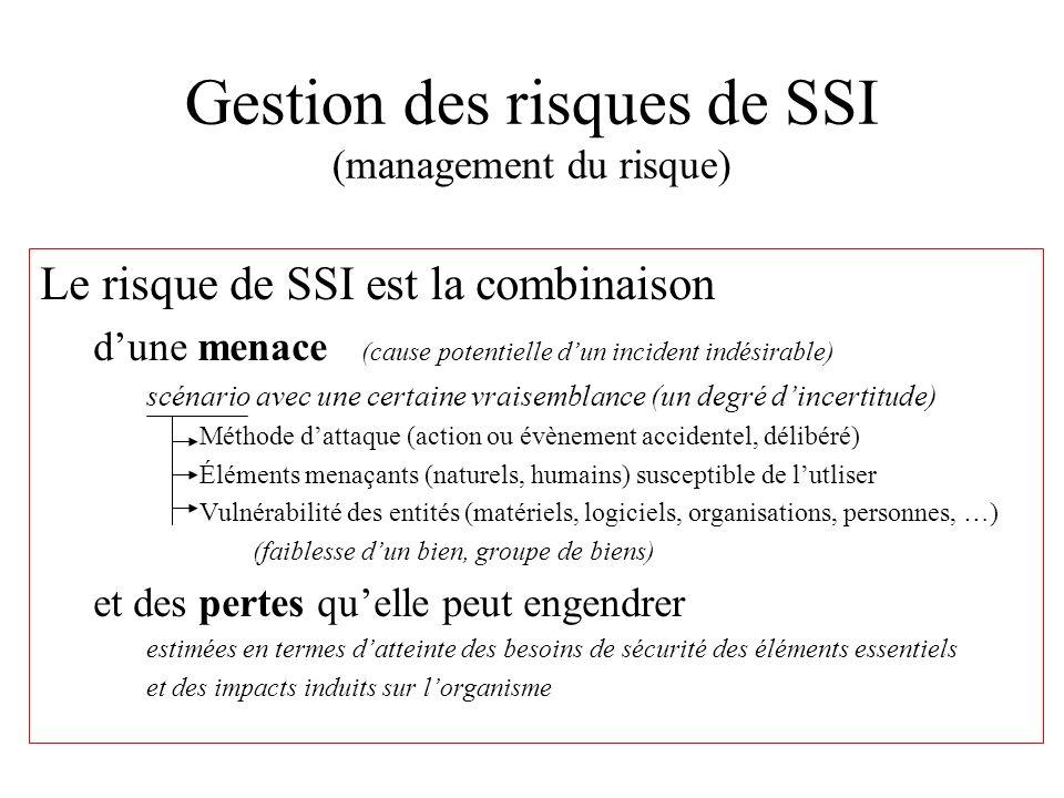 Gestion des risques de SSI (management du risque) Le risque de SSI est la combinaison dune menace (cause potentielle dun incident indésirable) scénari