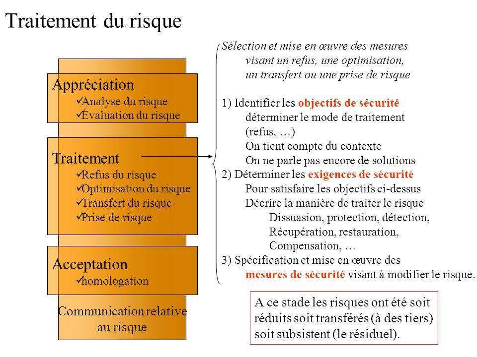 Communication relative au risque Traitement du risque Traitement Refus du risque Optimisation du risque Transfert du risque Prise de risque Acceptatio