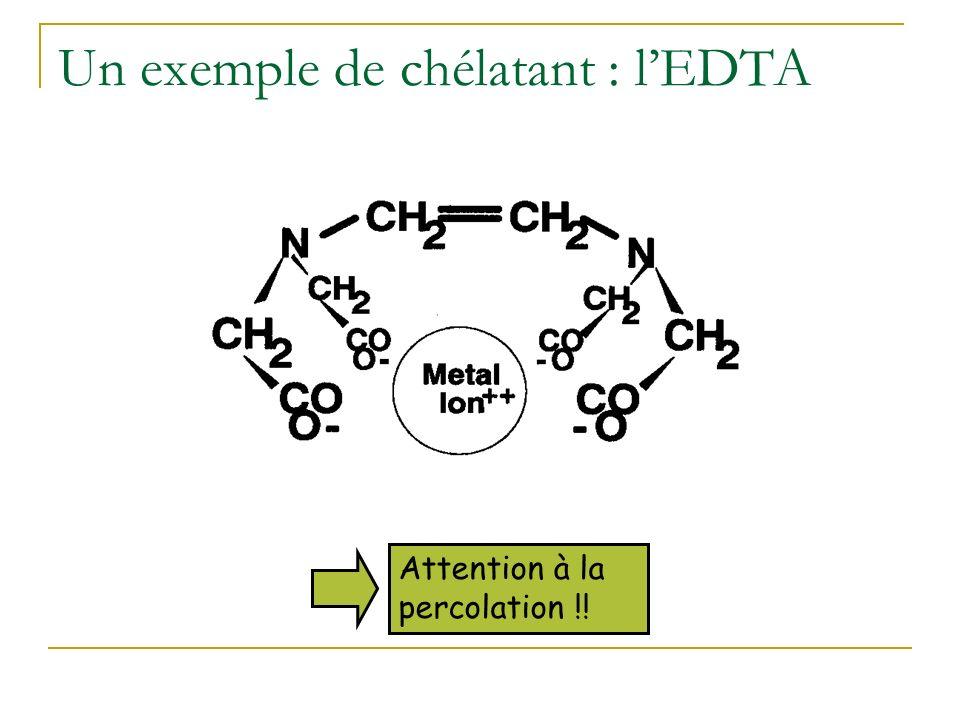 Phytoextraction induite Ajout des chélatants Phase de prélèvement de métaux Phase de croissance Récolte Daprès Salt, Smith et Raskin 1998 Annu. Rev. P