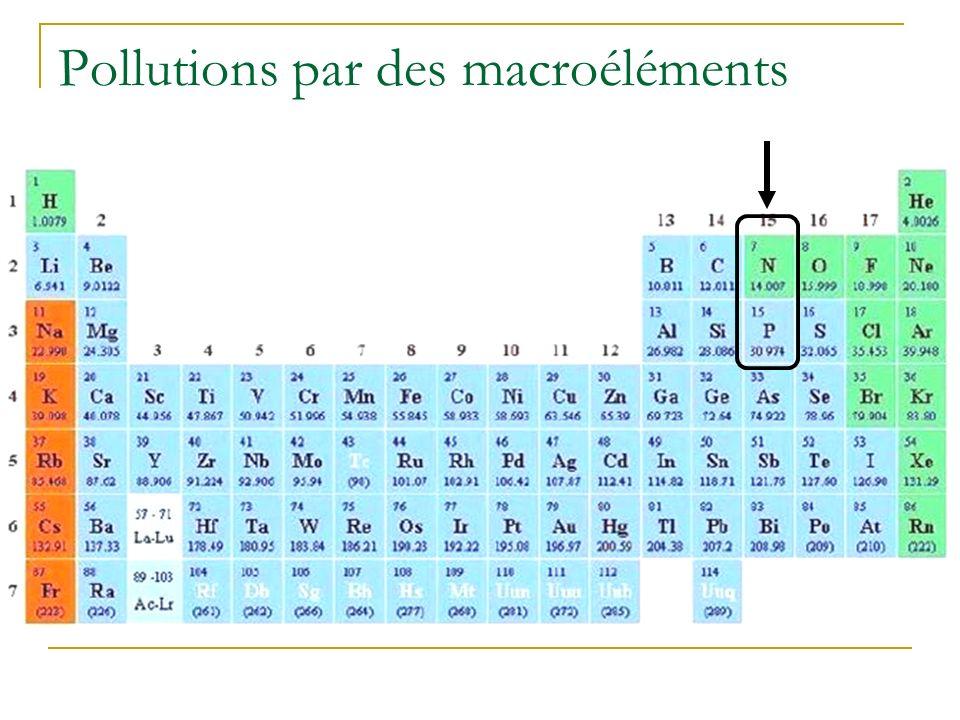 Polluants inorganiques Macroéléments Métaux lourds et ETM Radionucléides