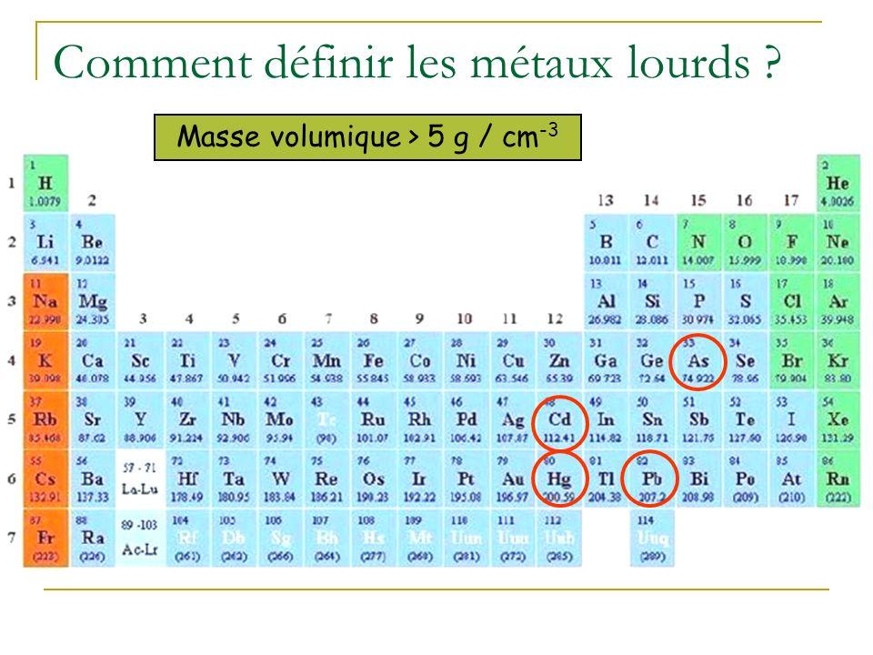 Pollutions inorganiques Métaux lourds et éléments traces métalliques (ETM)