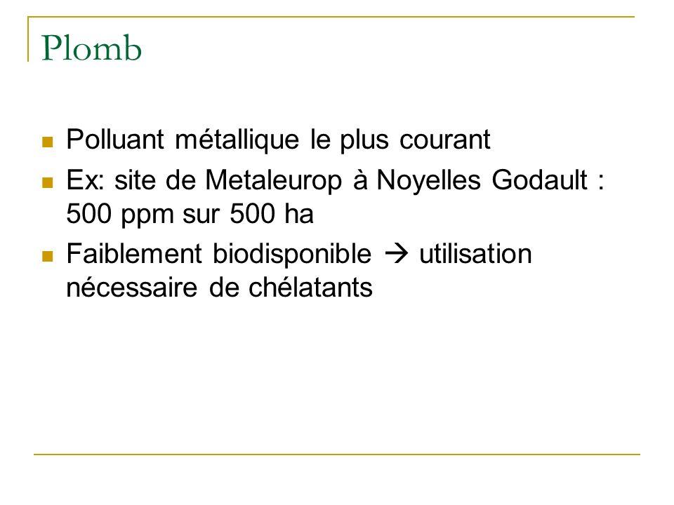 Amont de Troyes Aval de Troyes Analyse de métaux lourds dans les sédiments associés à la seine en amont et en aval de Troyes Pb