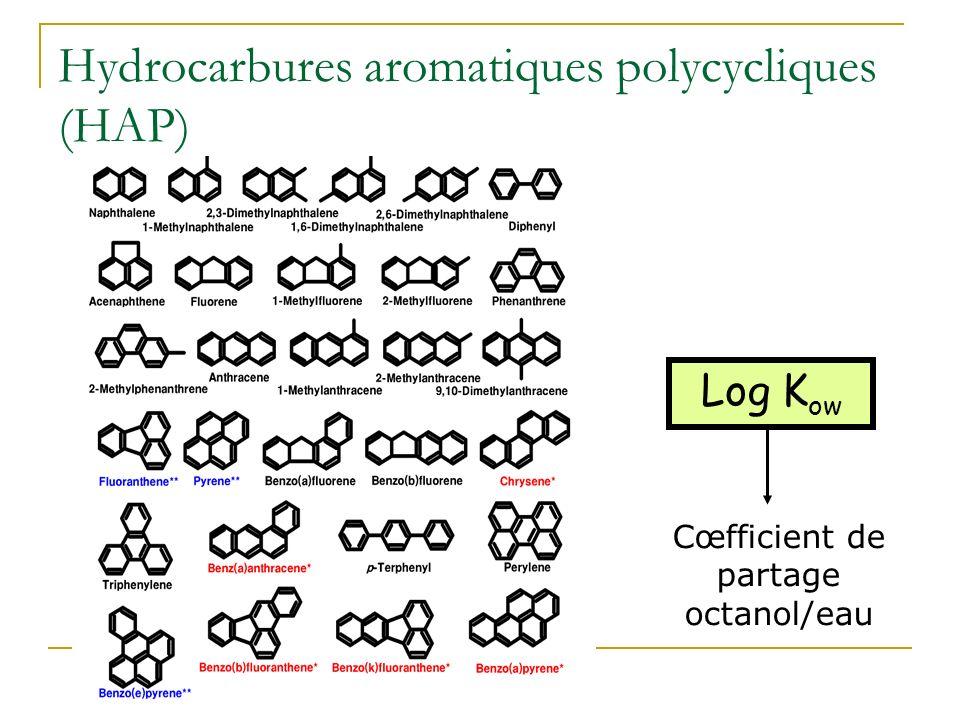 Composés organiques Hydrocarbures dont HAP Organochlorés Solvants : TCE Insecticides : DDT PCB (pyralènes), PCDD (dioxines), PCDF (furanes) Explosifs