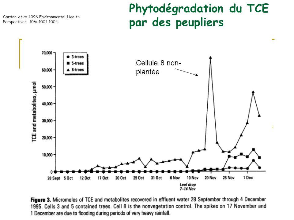 Hydrocarbures aromatiques polycycliques (HAP) Log K ow Cœfficient de partage octanol/eau