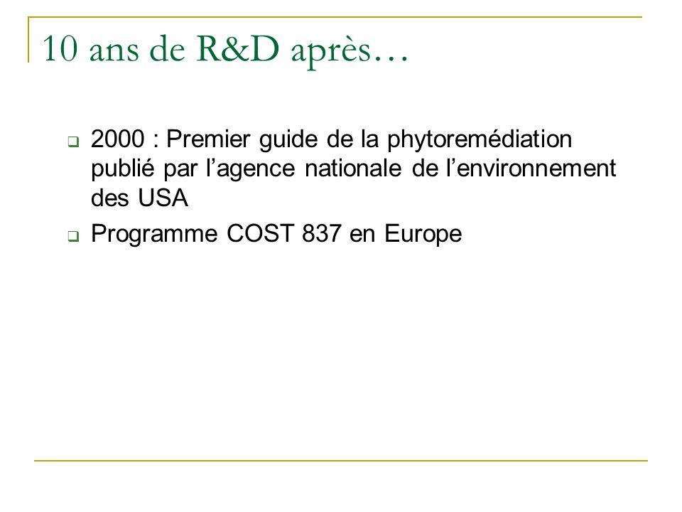 Aspects historiques Années 90 Quelques pionniers dont Ilya Raskin développent le concept de phytoextraction 1994 : premier brevet (Phytotech Inc) Proc