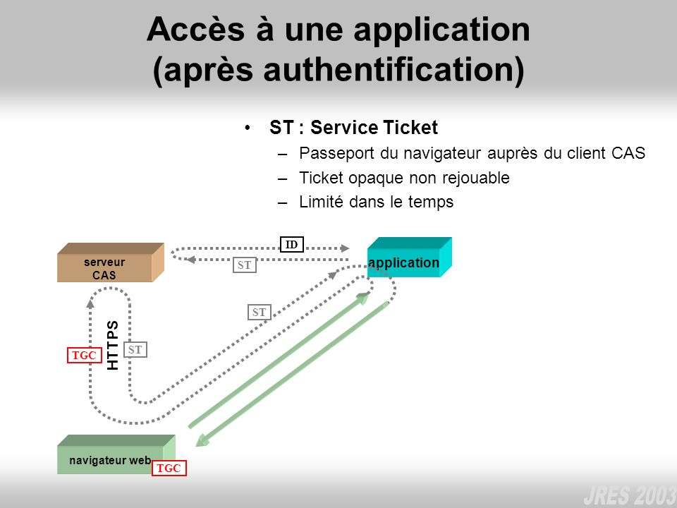 Accès à une application (après authentification) navigateur web serveur CAS TGC HTTPS application TGC ST ST : Service Ticket –Passeport du navigateur