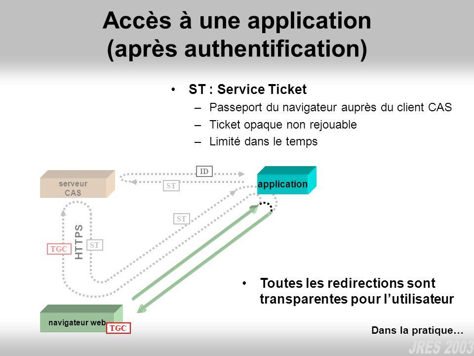 Accès à une application (après authentification) serveur CAS HTTPS TGC ST ST : Service Ticket –Passeport du navigateur auprès du client CAS –Ticket op