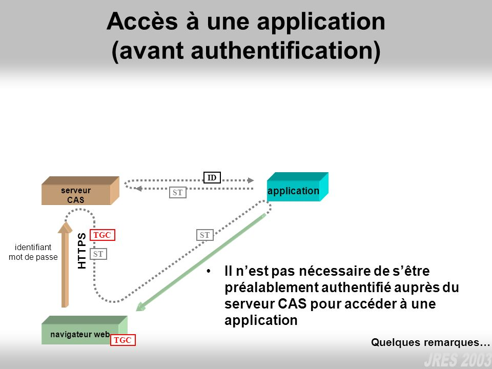 Accès à une application (avant authentification) navigateur web serveur CAS TGC HTTPS ST ID identifiant mot de passe ST TGC Il nest pas nécessaire de