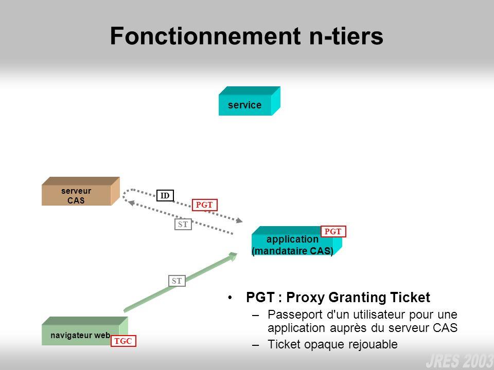 Fonctionnement n-tiers PGT : Proxy Granting Ticket –Passeport d'un utilisateur pour une application auprès du serveur CAS –Ticket opaque rejouable nav