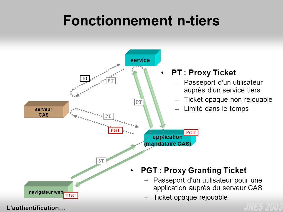 application (mandataire CAS) Fonctionnement n-tiers navigateur web serveur CAS TGC ST service PGT PT ID PGT PGT : Proxy Granting Ticket –Passeport d'u