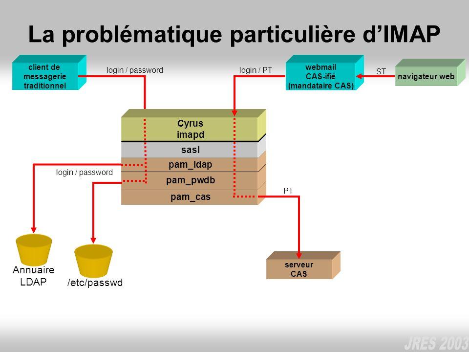 pam_cas pam_pwdb pam_ldap La problématique particulière dIMAP client de messagerie traditionnel Annuaire LDAP login / password /etc/passwd webmail CAS