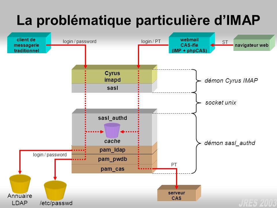 pam_cas pam_pwdb pam_ldap sasl La problématique particulière dIMAP client de messagerie traditionnel Cyrus imapd Annuaire LDAP login / password /etc/p