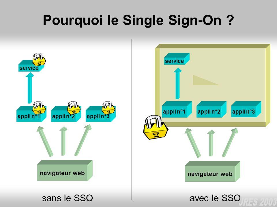 Pourquoi le Single Sign-On ? navigateur web appli n°1appli n°2appli n°3 sans le SSO service navigateur web appli n°1appli n°2appli n°3 avec le SSO ser