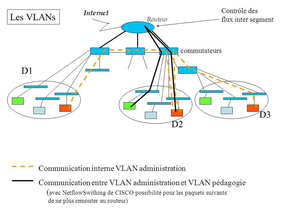 Routeur Internet Contrôle des flux inter segment D1 D2 D3 Les VLANs Communication interne VLAN administration Communication entre VLAN administration