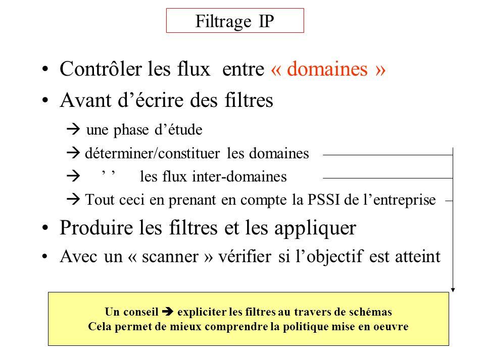 Filtrage IP Contrôler les flux entre « domaines » Avant décrire des filtres une phase détude déterminer/constituer les domaines les flux inter-domaine