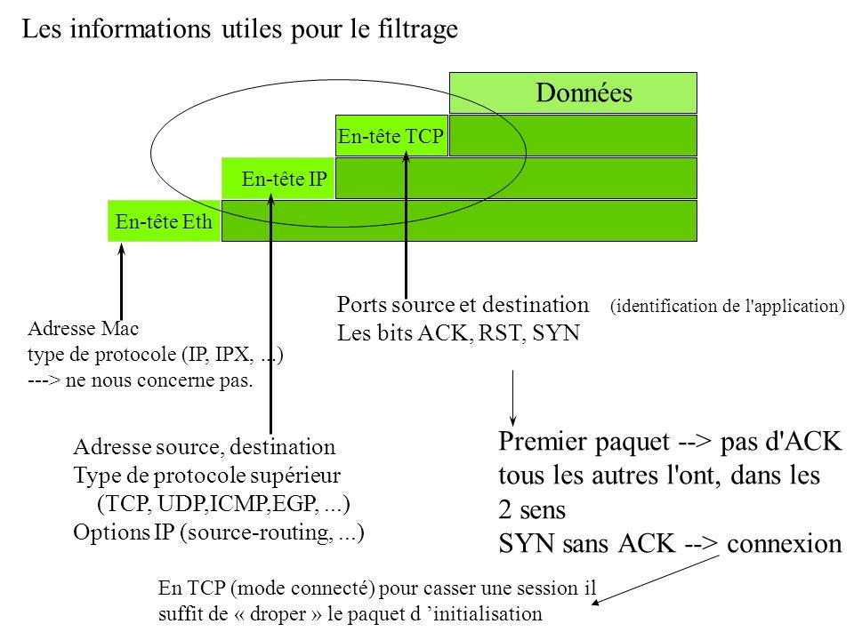 Données En-tête TCP En-tête IP En-tête Eth Adresse Mac type de protocole (IP, IPX,...) ---> ne nous concerne pas. Adresse source, destination Type de