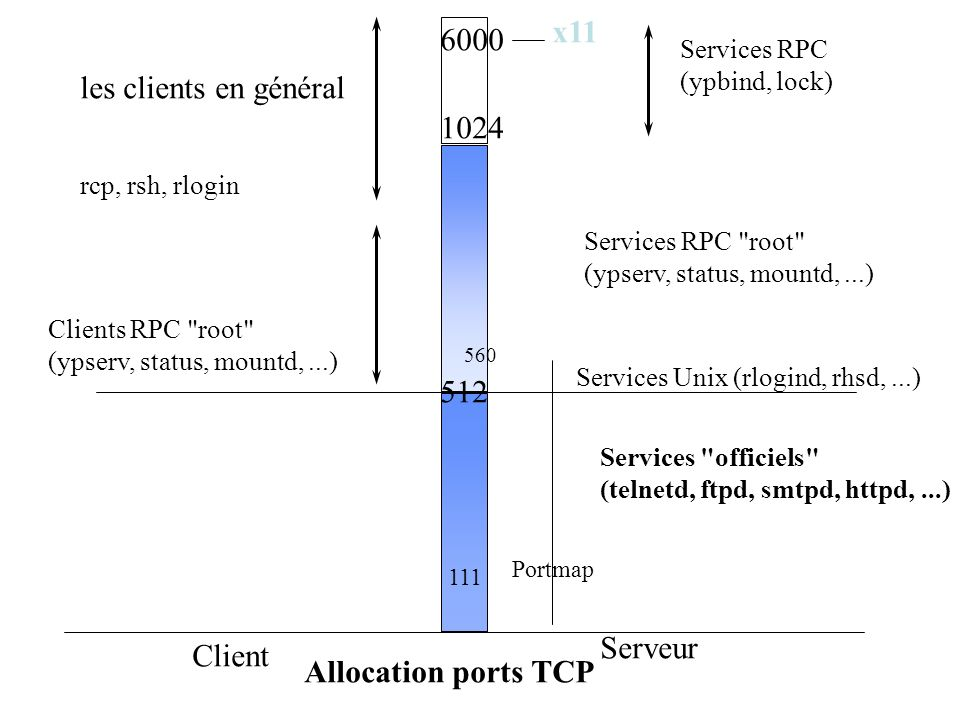 Allocation ports TCP Client Serveur 512 1024 6000 x11 Services RPC (ypbind, lock) Services