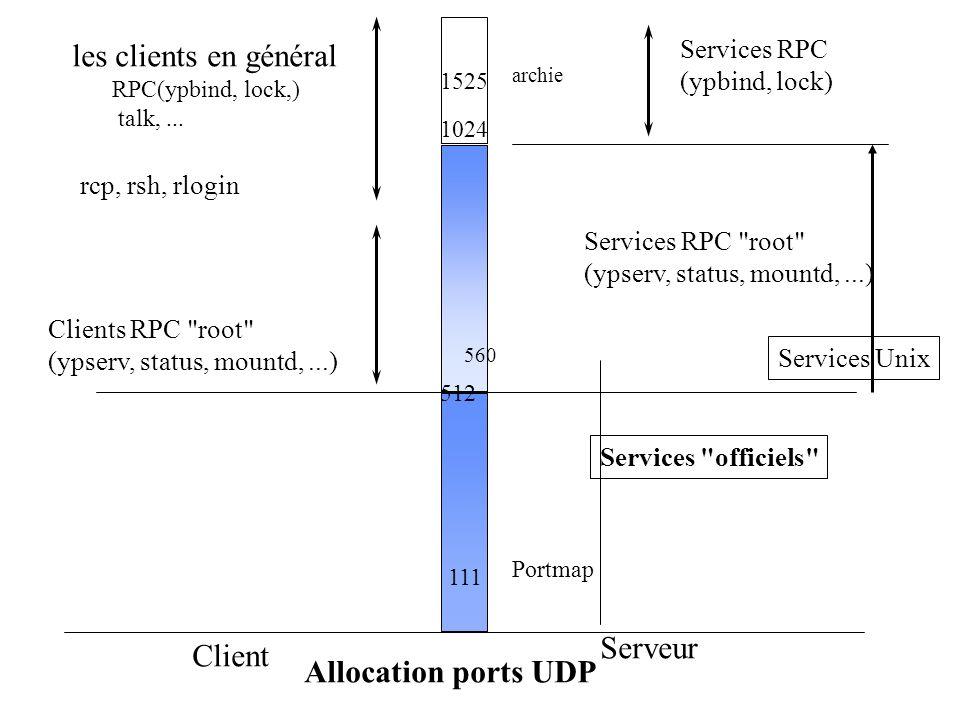 Allocation ports UDP Client Serveur 512 1024 Services RPC (ypbind, lock) Services