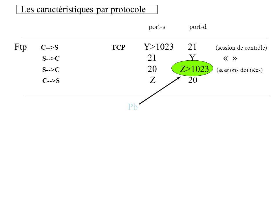 Les caractéristiques par protocole port-s port-d Ftp C-->S TCP Y>1023 21 (session de contrôle) S-->C 21 Y « » S-->C 20 Z>1023 (sessions données) C-->S