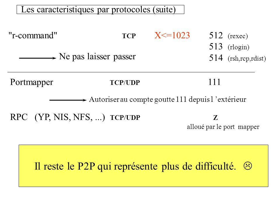 Les caracteristiques par protocoles (suite)