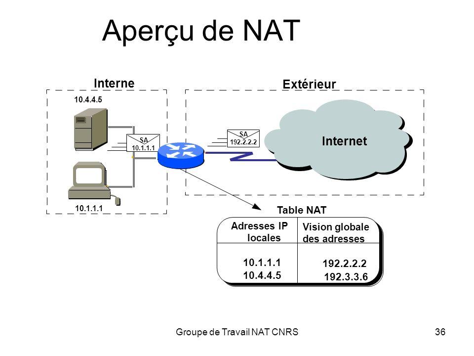 Groupe de Travail NAT CNRS36 Aperçu de NAT Internet Interne 10.4.4.5 10.1.1.1 Extérieur Adresses IP locales 10.1.1.1 10.4.4.5 Vision globale des adres