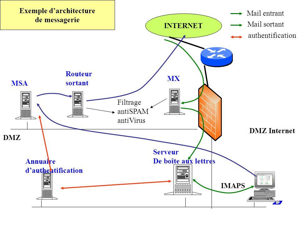 INTERNET DMZ Internet DMZ Routeur sortant MX MSA Annuaire dauthentification Serveur De boîte aux lettres Exemple darchitecture de messagerie IMAPS Mai