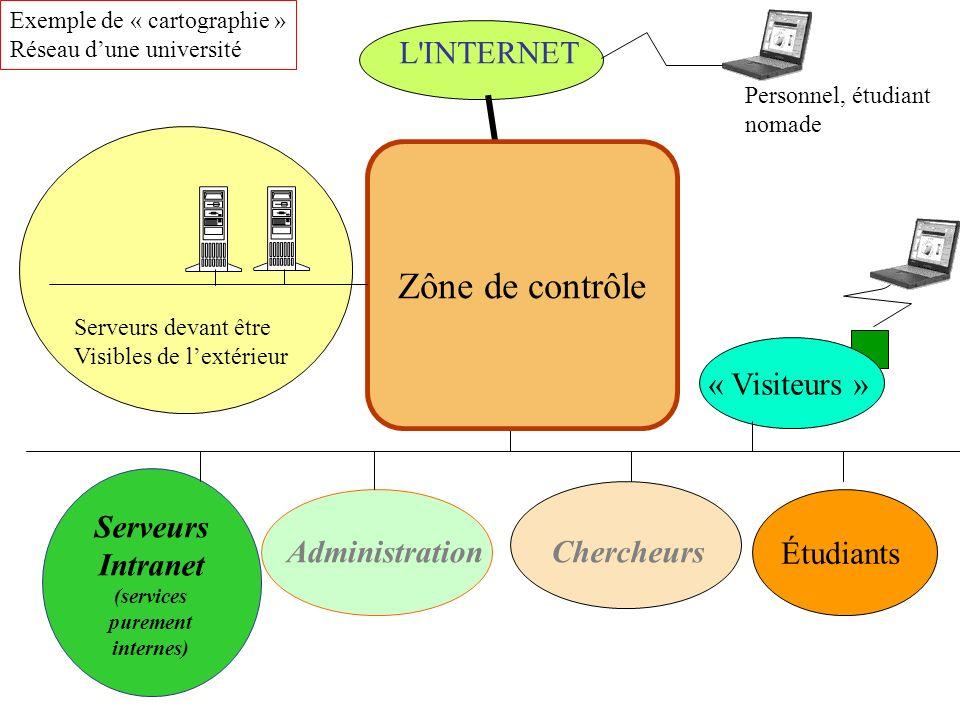 L'INTERNET Administration Chercheurs Serveurs Intranet (services purement internes) Étudiants « Visiteurs » Exemple de « cartographie » Réseau dune un