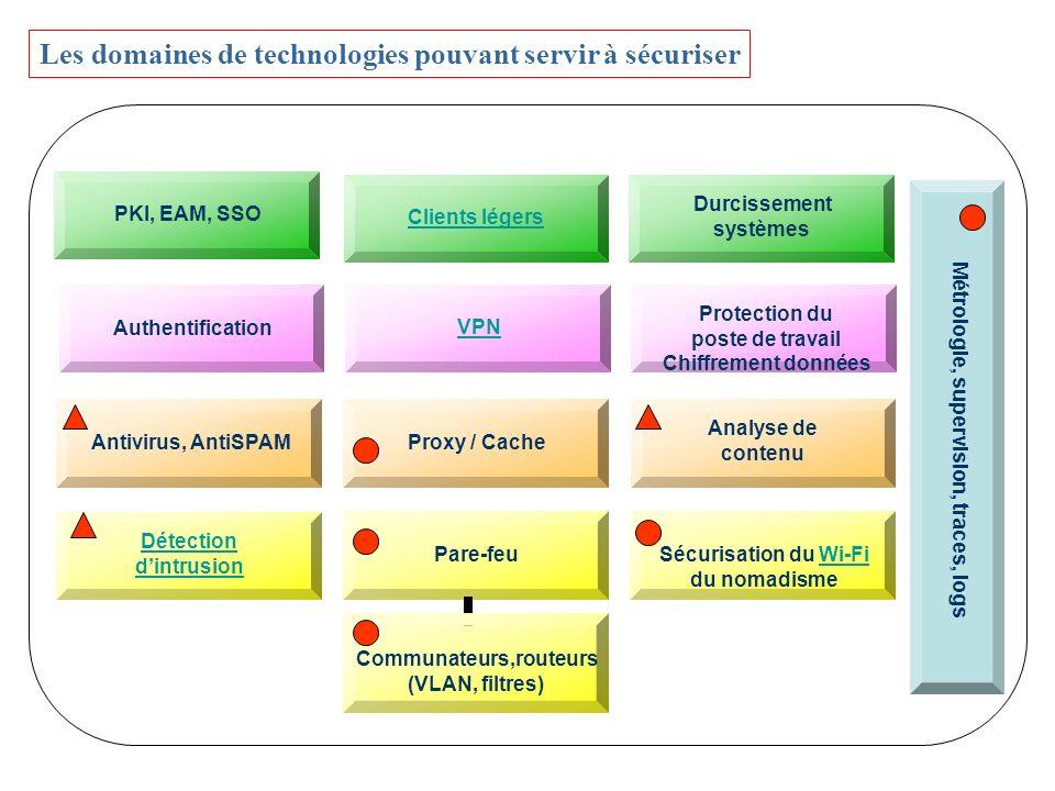 L INTERNET Administration Chercheurs Serveurs Intranet WiFi Étudiants « Visiteurs » Exemple dune université DMZ Relais mail, Web, DNS, Serveur VPN, … Proxy/cache antivirus centralisé, antiSPAM, analyse de contenu, … Pare-feu (filtrage, NAT, relayage, serveur VPN, …) Routeur filtrant Durcissement de systèmes, filtres, antivirus, analyse de Contenus, supervision, Traces, … Pare-feu personnel antivirus, antispy(mal)ware, … VLAN AUTHENTIFICATION Routeur filtrant VPN Chiffrement des infos