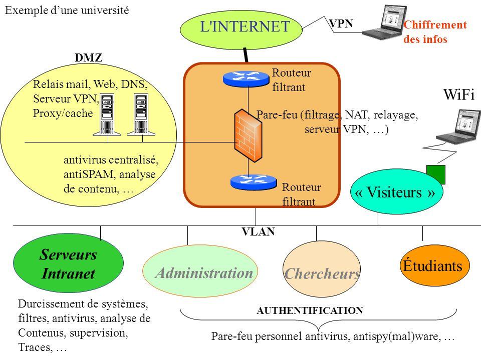 L'INTERNET Administration Chercheurs Serveurs Intranet WiFi Étudiants « Visiteurs » Exemple dune université DMZ Relais mail, Web, DNS, Serveur VPN, …