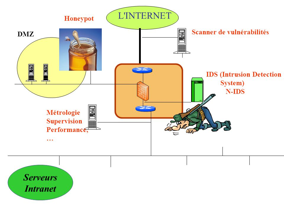 L'INTERNET Serveurs Intranet DMZ IDS (Intrusion Detection System) N-IDS Métrologie Supervision Performance, … Honeypot Scanner de vulnérabilités