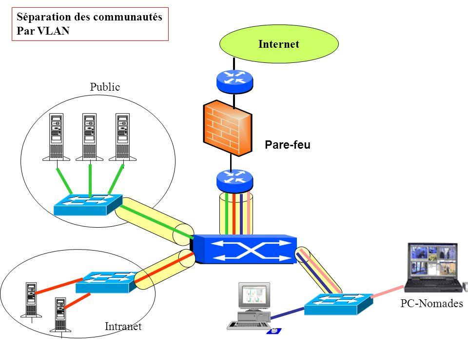VLAN Objectifs –Possibilité sur une même infrastructure physique de distinguer entre plusieurs ensembles de machines (réseaux logiques ou virtuels) –limiter les domaines de broadcast –optimiser les performances (partage de charge éventuel) –sécuriser les groupes d usagers (contrôle inter-VLAN), les échanges de paquets entre VLAN passent par un élément de filtrage (routeur, …), –Spanning-Tree par VLAN (suivant constructeur) –administration centrale possible de l ensemble du réseau Normalisation : normalisée au travers du protocole 802.q