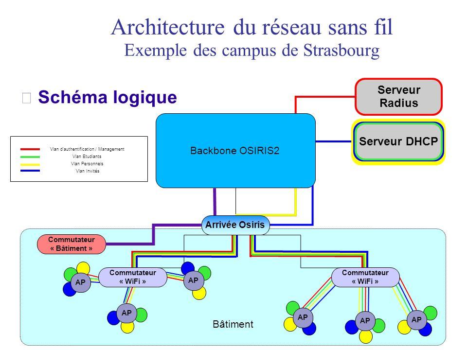 Architecture du réseau sans fil Exemple des campus de Strasbourg Schéma logique Bâtiment Commutateur « Bâtiment » Serveur Radius Commutateur « WiFi »