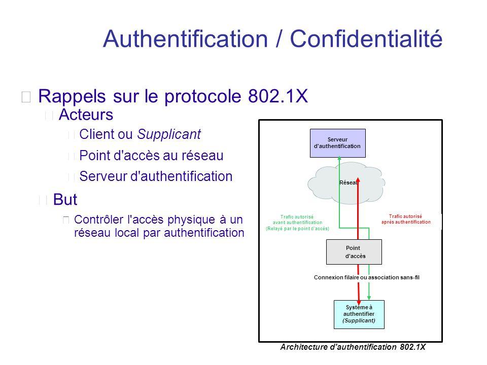 Acteurs Serveur d'authentification Serveur d'authentification Client ou Supplicant Système à authentifier (Supplicant) Architecture d'authentification