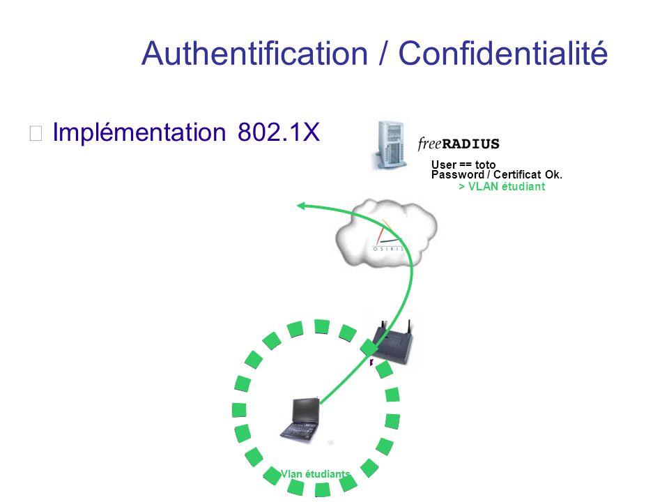 Association 802.11b ou g Vlan d'accès WiFi Authentification 802.1X > EAP-TTLS User == toto Password / Certificat Ok. > VLAN étudiant Vlan étudiants Cl
