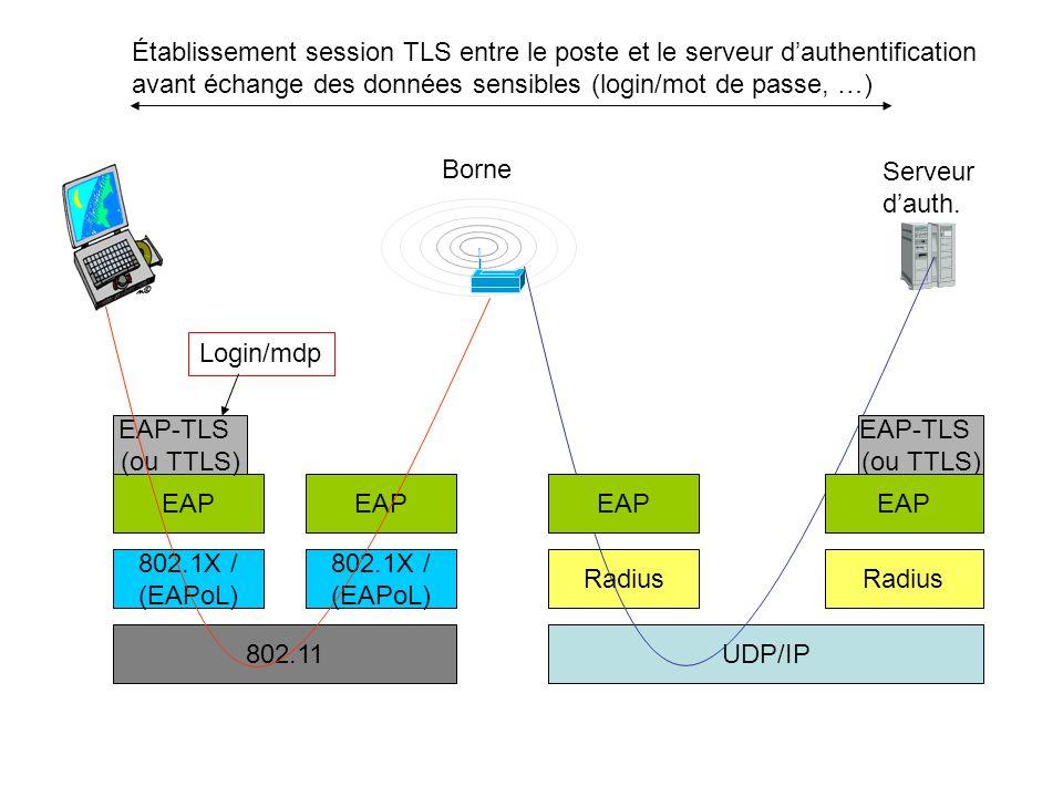 802.11UDP/IP Radius 802.1X / (EAPoL) EAP EAP-TLS (ou TTLS) Borne Serveur dauth. EAP-TLS (ou TTLS) Établissement session TLS entre le poste et le serve