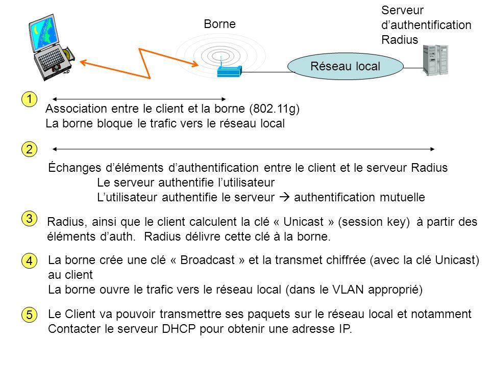 Borne Serveur dauthentification Radius Réseau local Association entre le client et la borne (802.11g) La borne bloque le trafic vers le réseau local 1