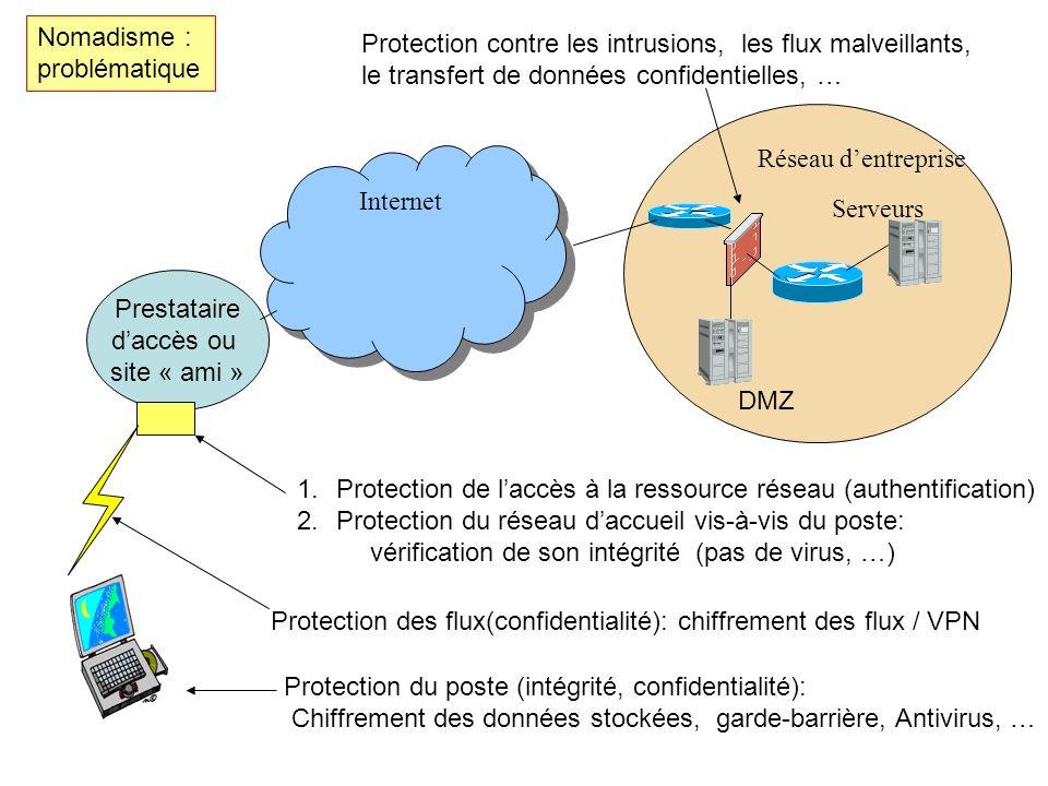 Serveurs Réseau dentreprise Protection du poste (intégrité, confidentialité): Chiffrement des données stockées, garde-barrière, Antivirus, … Internet