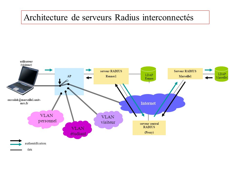 Serveur RADIUS Marseille1 serveur RADIUS Rennes1 Internet serveur central RADIUS (Proxy) AP LDAP Rennes 1 LDAP Marseille1 utilisateur (visiteur) oussa
