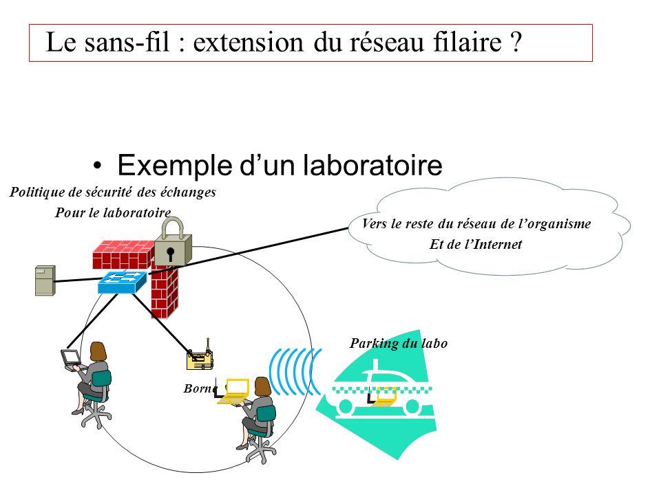 Le sans-fil : extension du réseau filaire ? Exemple dun laboratoire Borne Politique de sécurité des échanges Pour le laboratoire Parking du labo Vers