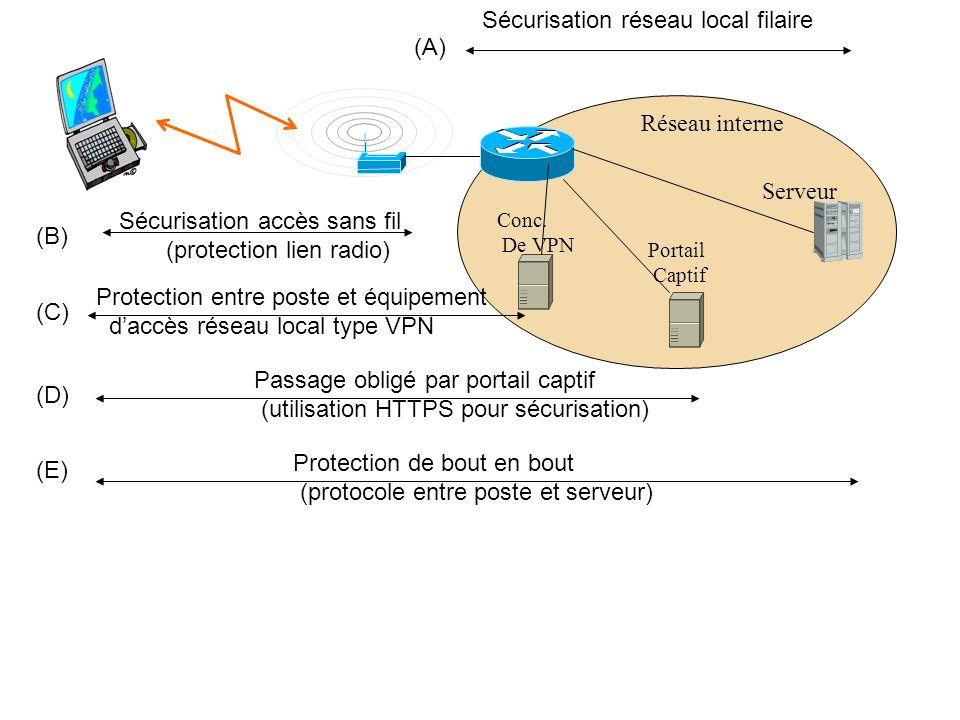 Serveur Réseau interne Sécurisation accès sans fil (protection lien radio) Sécurisation réseau local filaire (B) (A) Protection de bout en bout (proto