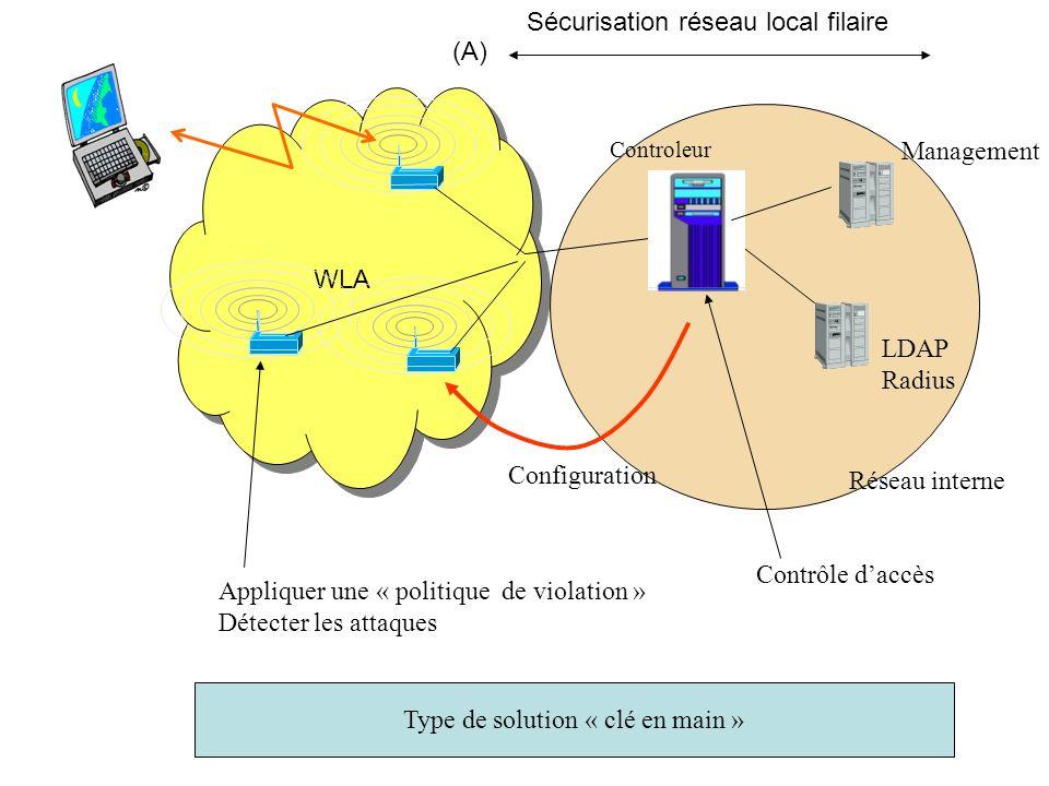 WLA LDAP Radius Réseau interne Sécurisation réseau local filaire (A) Controleur Configuration Contrôle daccès Appliquer une « politique de violation »