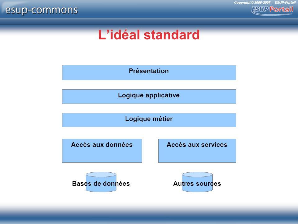 Copyright © 2006-2007 – ESUP-Portail Lidéal standard Logique métier Accès aux données Bases de données Accès aux services Autres sources Logique applicative Présentation